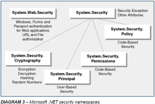Microsoft .NET security namespaces - Diagram 3