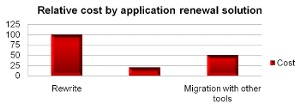 Relative cost by application renewal solution