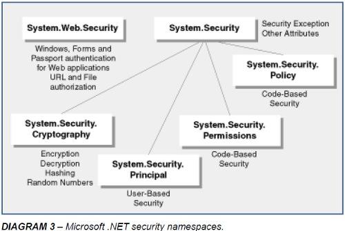 Microsoft .NET security namespaces - Diagram 3
