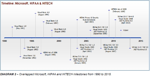 HIPAA / HITECH Compliance Risks with Visual Basic 6 0