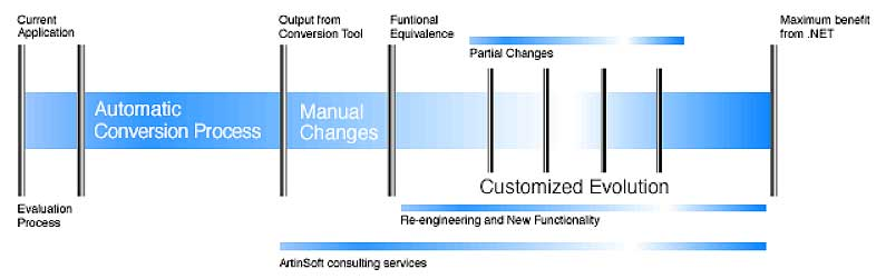 Upgrading a Visual Basic Application to  NET: The e